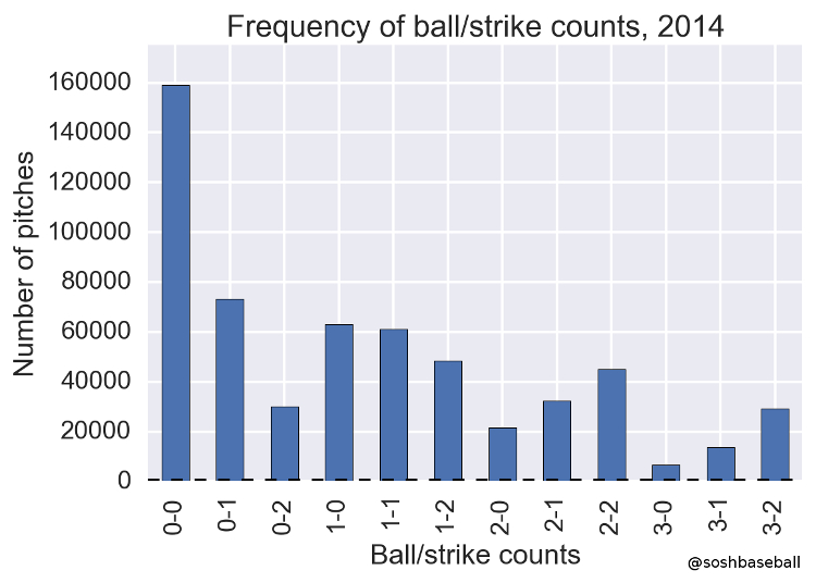 Strike Zone Changes in Counts IMG 2