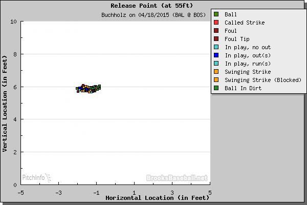 buchholz release release 4.18