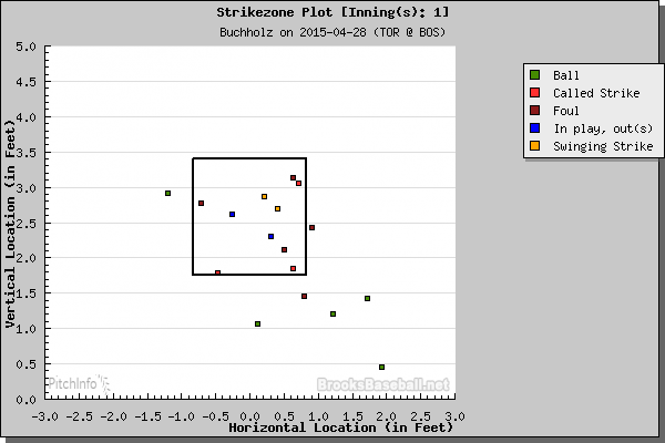 cb inning 1 4.28.15