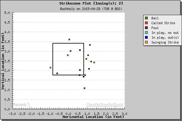 cb inning 2 4.28.15