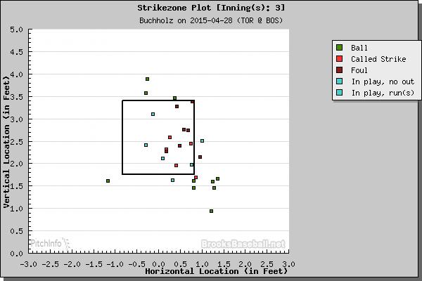 cb inning 3 4.28.15