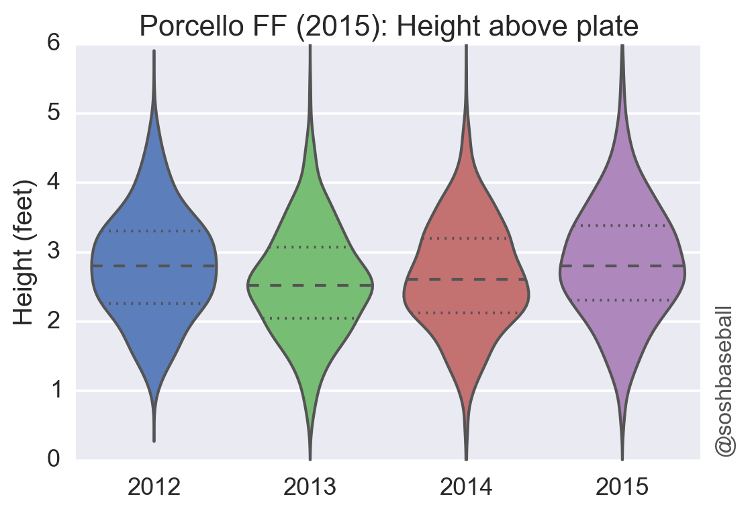 Whats Wrong With Porcello IMG 7