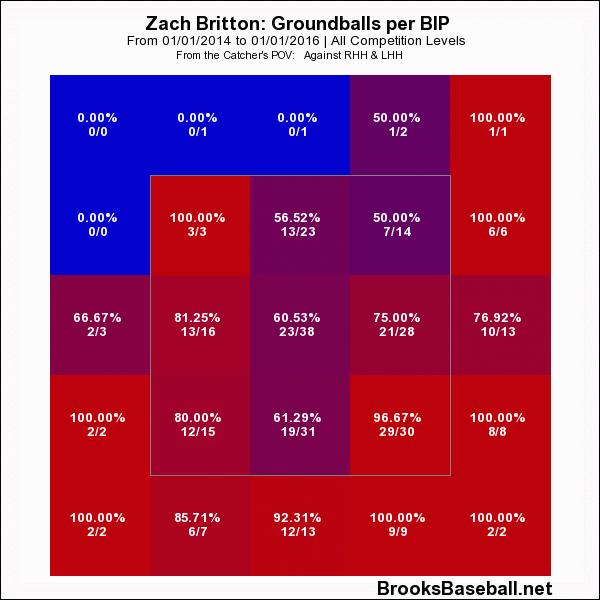 Zach Britton IMG 2