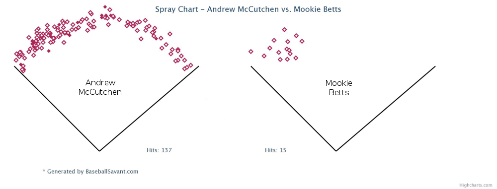 Cutch vs Mookie HR