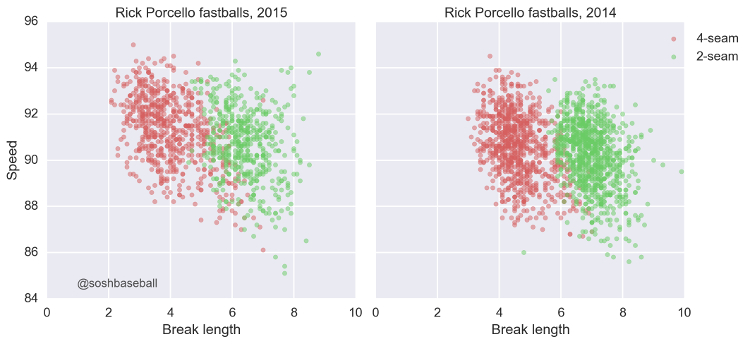 Porcello Mixed Results IMG 1