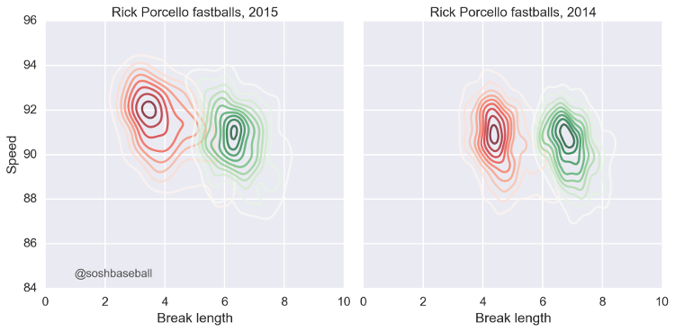 Porcello Mixed Results IMG 2