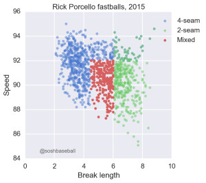 Porcello Mixed Results IMG 3