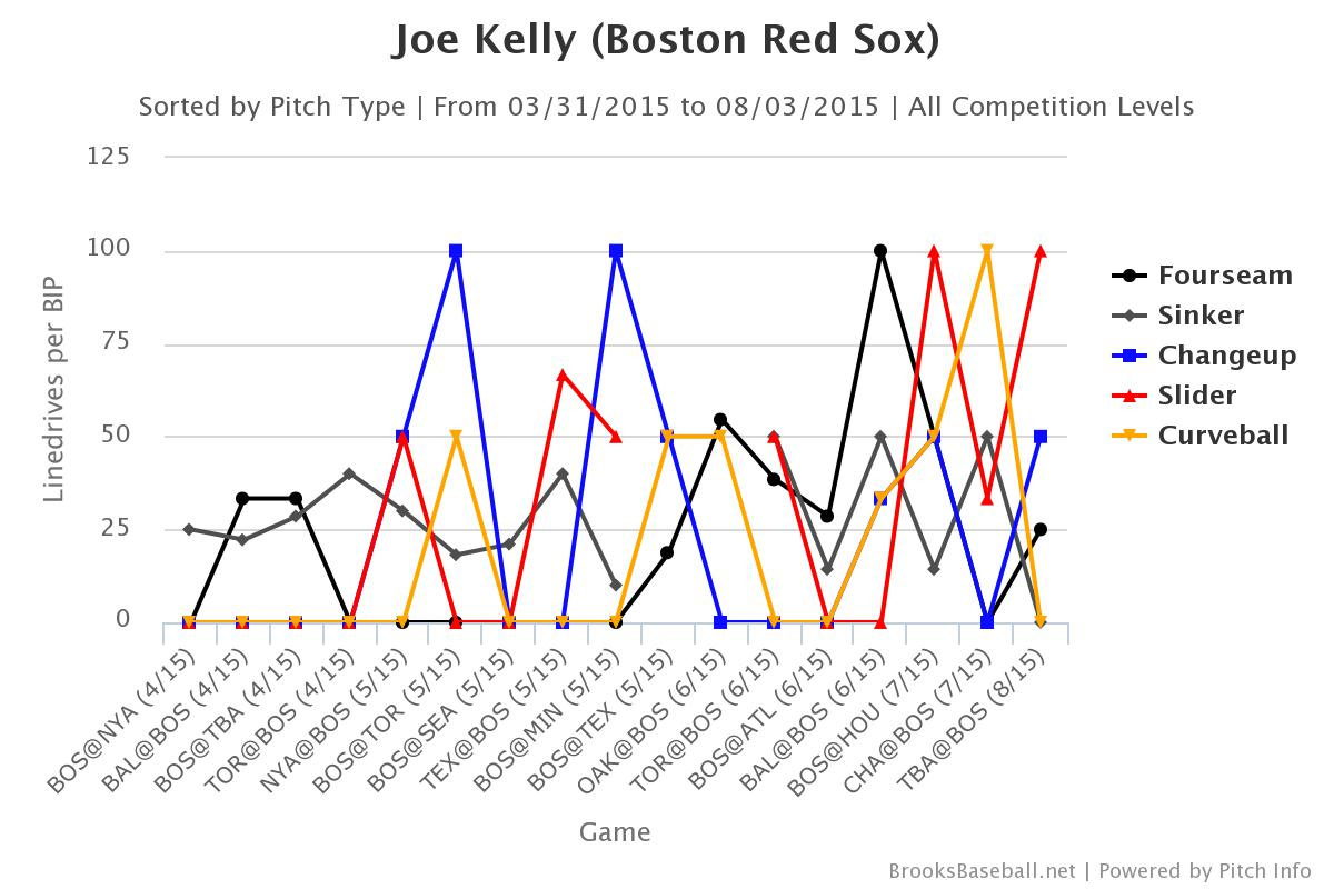 Joe Kelly Line Drives by Pitch Type