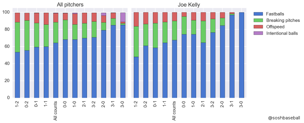 Joe Kelly Pitch Useage and Counts IMG 1