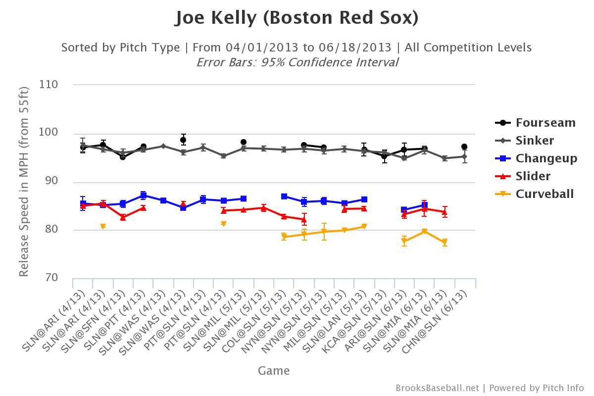Joe Kelly Velocity As Reliver 2013