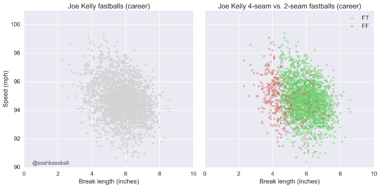 Kelly Fastballs Career