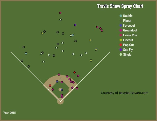 Travis Shaw spray chart