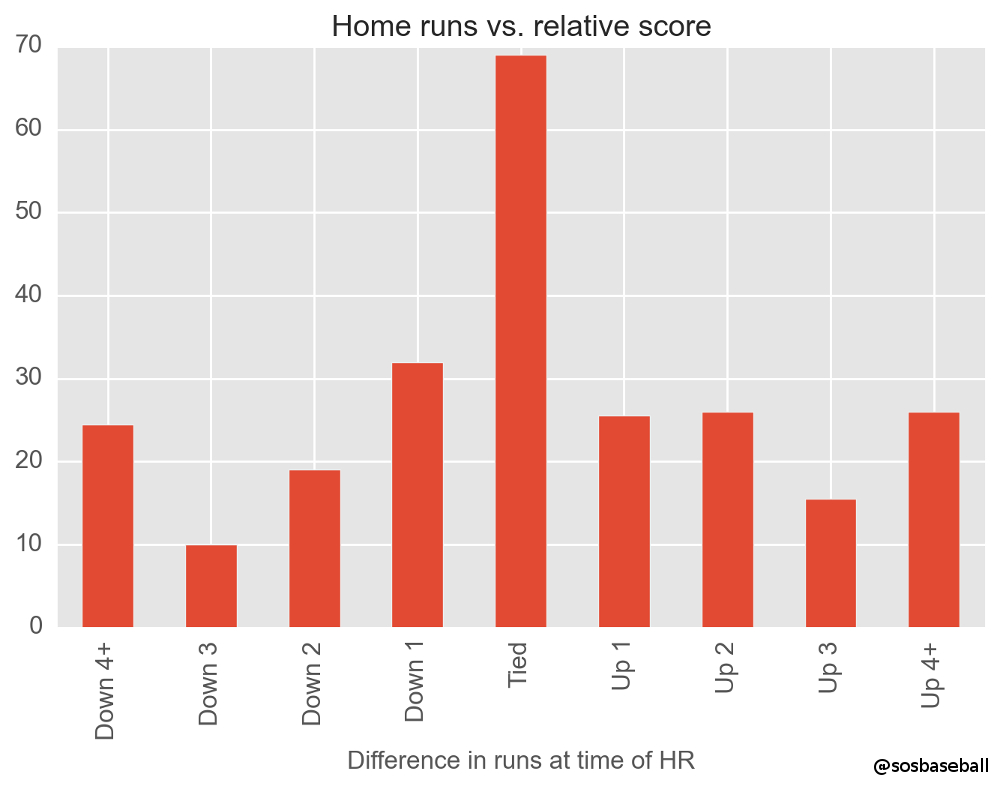 Ortiz Home Runs Graph 2