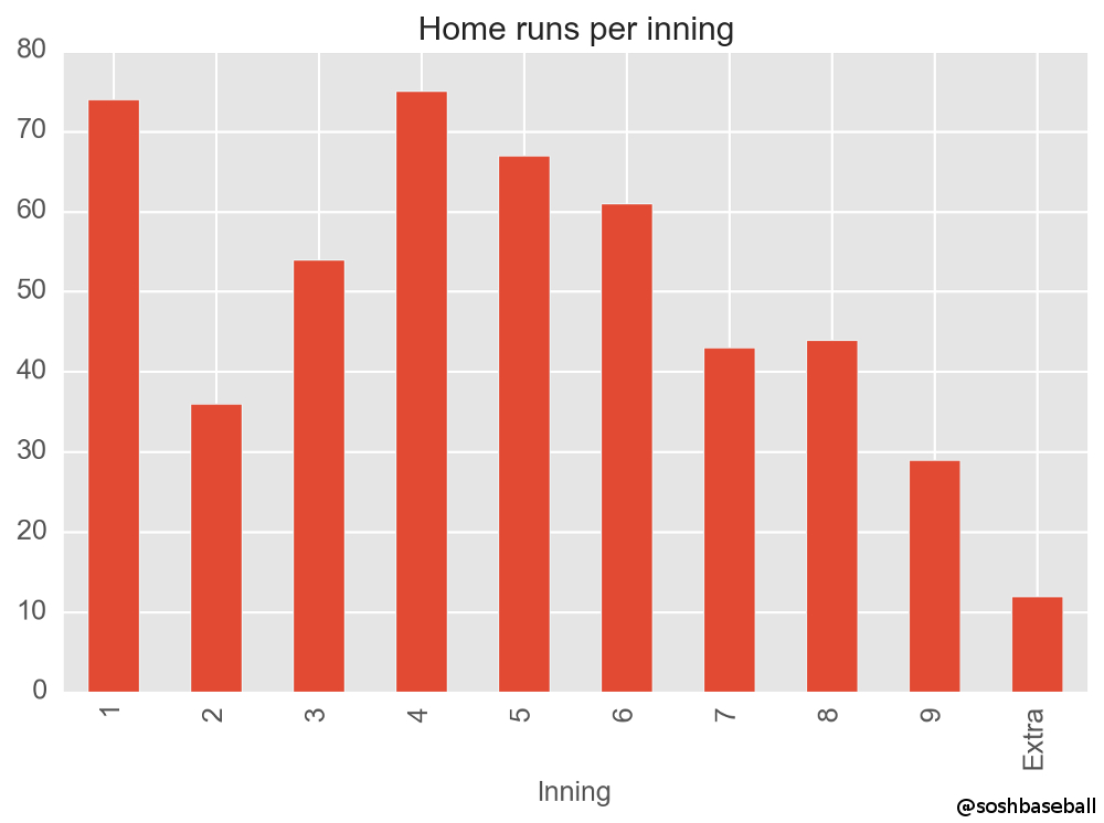 Ortiz Home Runs Graph 4