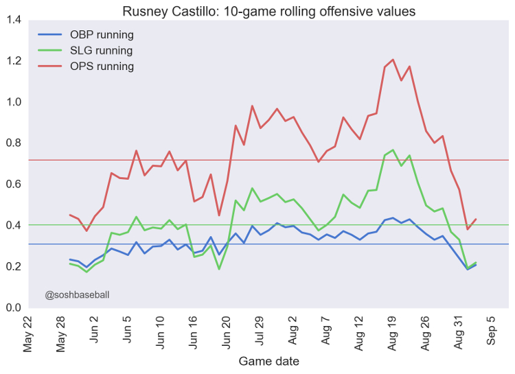 Rusney Castillo IMG 1