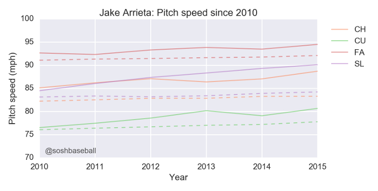 Jake Arrieta IMG 4