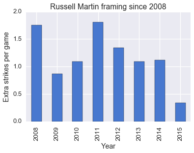 Russell-Martin-img2