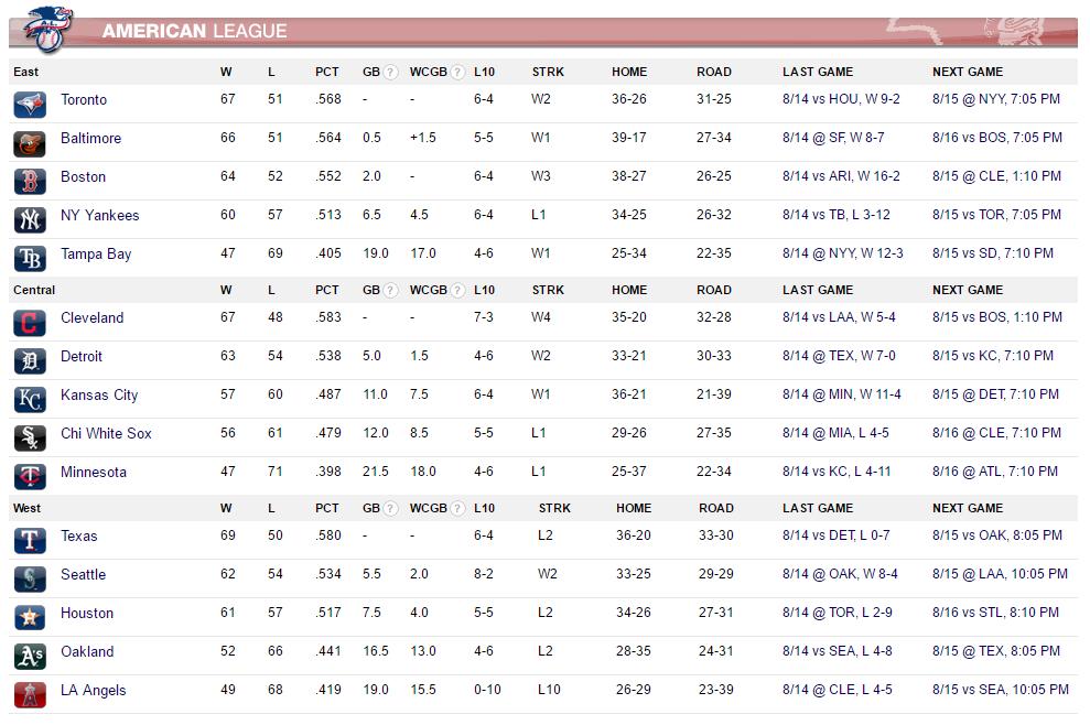 AL Standings