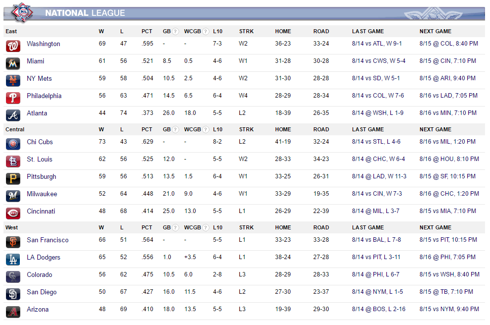 NL Standings