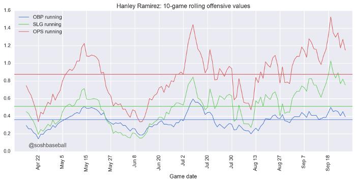 Slugger Hanley Ramirez