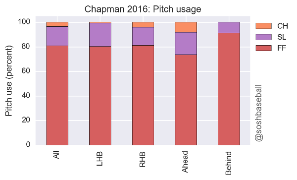 Closer Aroldis Chapman