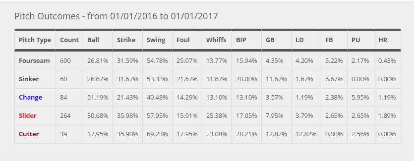 roberto-osuna-pitch-outcomes