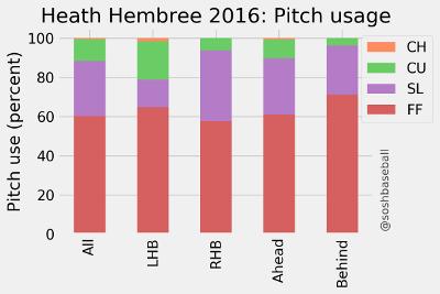 Heath Hembree