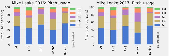 Mike Leake