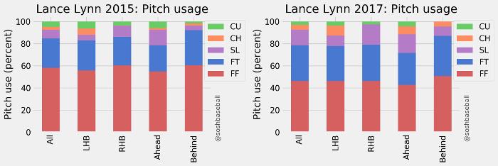 Lance Lynn