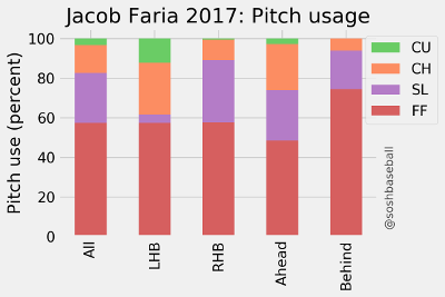Jacob Faria
